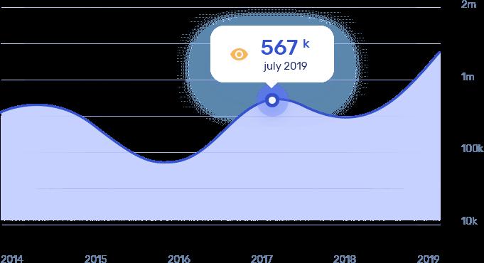 Traf Chart Mckp